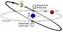 Schématisation des Noeuds Lunaires